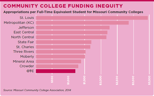 Community College Funding Inequity