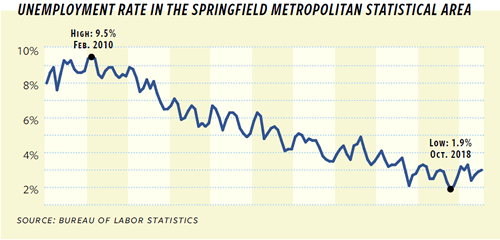 Graph of Unemployment Rate in the Springfield Metropolitan Statistical Area 2010-2018